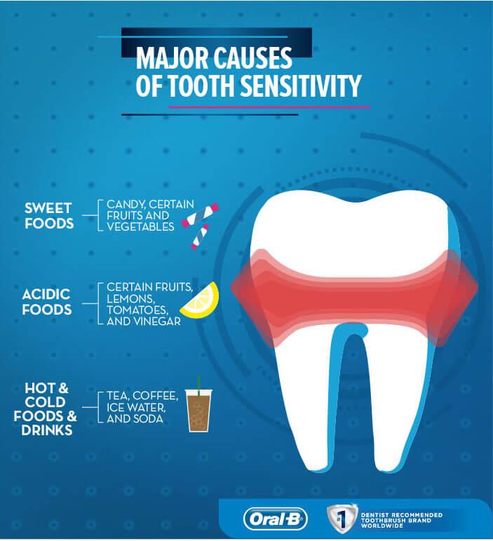 Top 10 Causes Of Sensitive Teeth